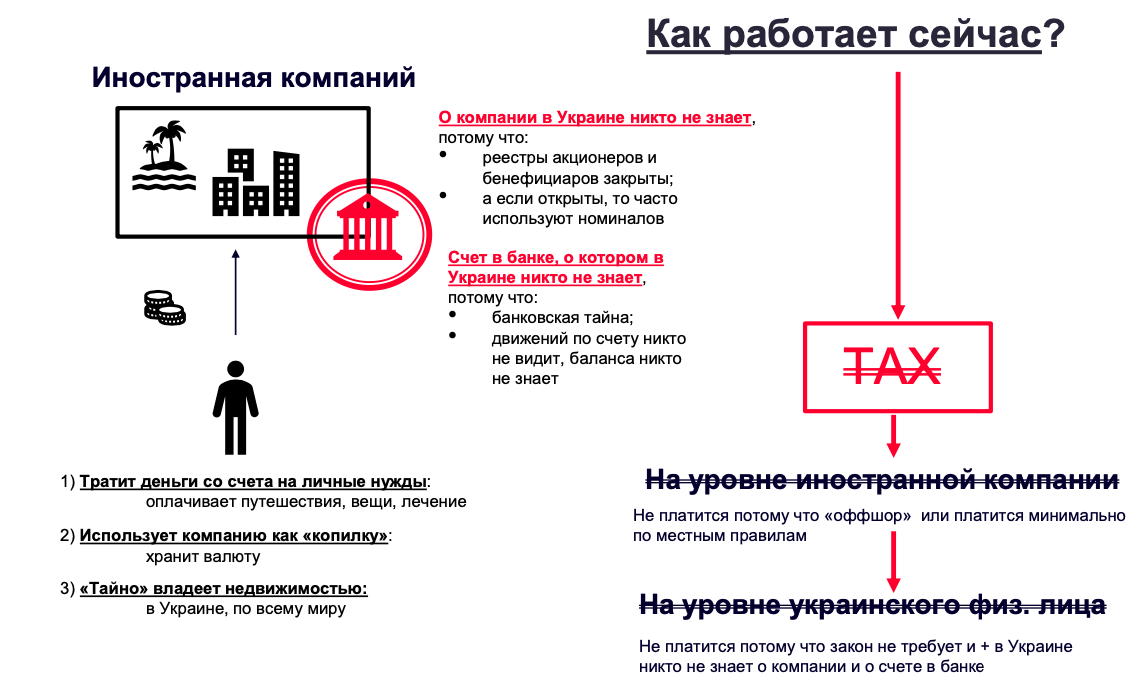 Ukrainians will start paying taxes for controlled foreign companies. How it will works (in Ukrainian)