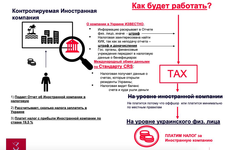 Українці почнуть платити податки за контрольовані іноземні компанії. Як це буде працювати (російською мовою)