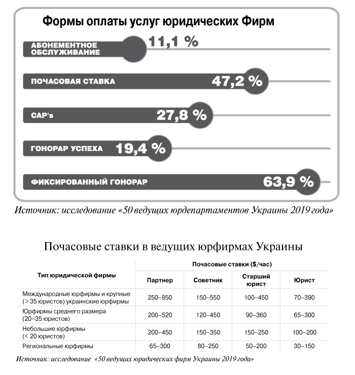 Progressive rates (in Russian)